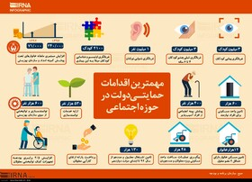 مهمترین اقدامات دولت در حوزه های توانبخشی، اجتماعی و پیشگیری