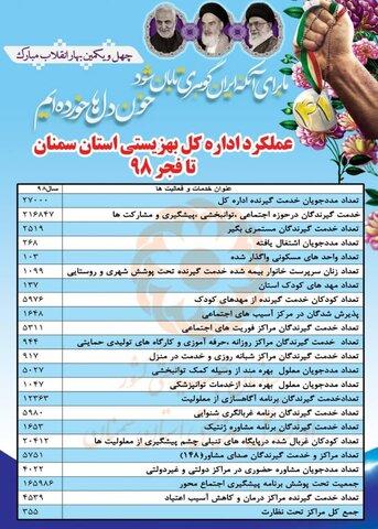 اینفوگرافیک ا بهزیستی استان تا فجر 98