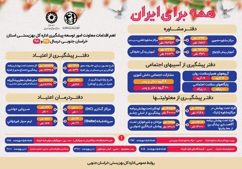 اینفوگرافی معاونت امور توسعه بهزیستی خراسان جنوبی