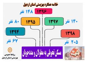 اینفوگرافی مسکن بهزیستی استان اردبیل