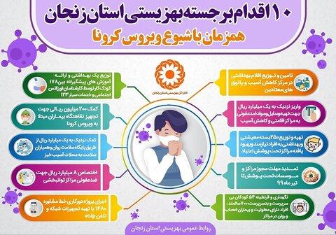اینفوگرافی 10 اقدام برجسته بهزیستی استان زنجان همزمان با شیوع ویروس کرونا