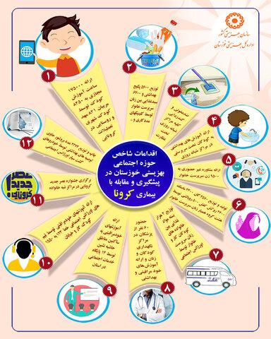 اینفوگرافیک| اقدامات شاخص حوزه اجتماعی بهزیستی خوزستان در پیشگیری از کرونا