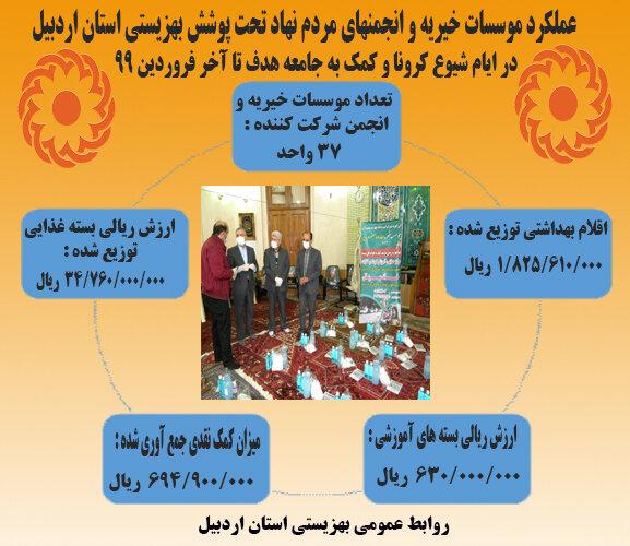 اینفوگرافیک ا عملکرد موسسات خیریه و انجمنهای مردم نهاد تحت پوشش بهزیستی استان اردبیل