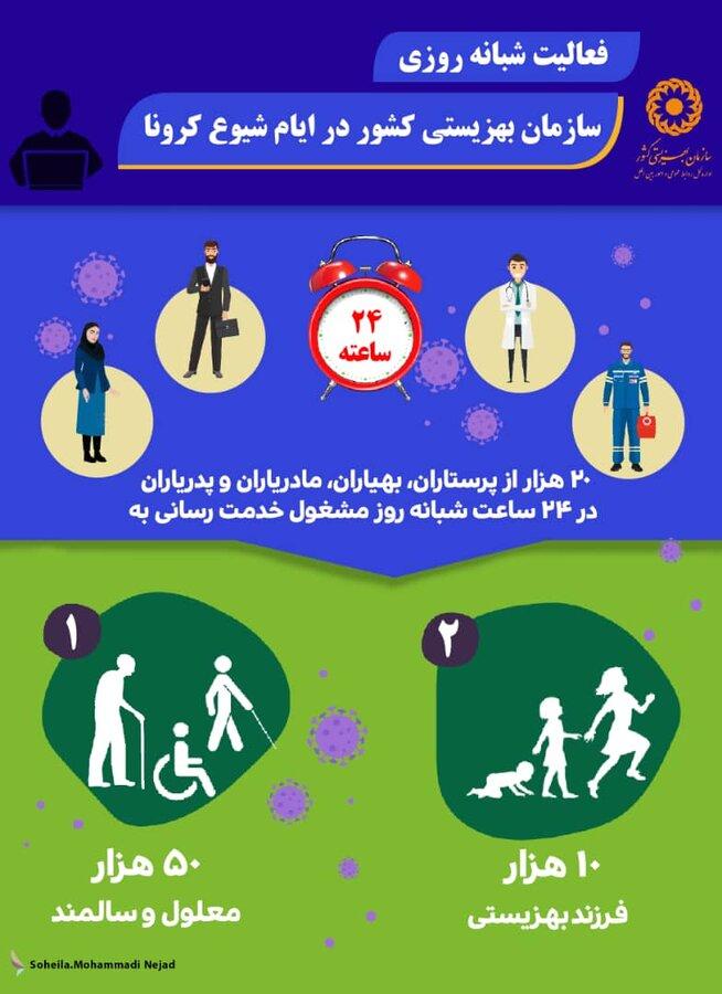 اینفوگرافیک| فعالیت شبانه روزی سازمان بهزیستی کشور در ایام شیوع کرونا