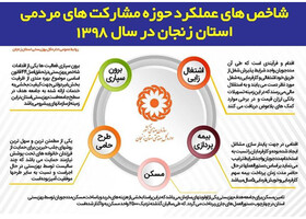 اینفوگرافی شاخص های عملکرد حوزه مشارکت های مردمی استان زنجان در سال 98