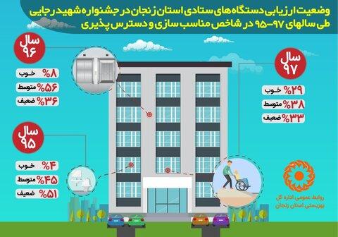 اینفوگرافی | وضعیت ارزیابی دستگاههای ستادی استان زنجان در جشنواره شهید رجایی طی سالهای 95-97 در شاخص مناسب سازی و دسترس پذیری