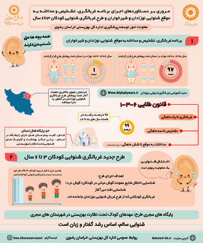 اینفوگرافیک | برنامه غربالگری ، تشخیص و مداخله به موقع شنوایی کودکان و شیرخواران