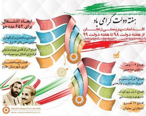 اینفوگرافی اقدامات بهزیستی استان زنجان ازهفته دولت سال 98 تا هفته دولت 99