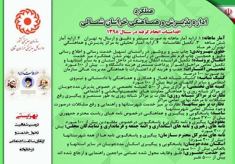 اینفوگرافی اداره پذیرش و هماهنگی اداره کل بهزیستی خراسان شمالی