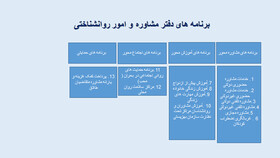 برنامه های دفتر مشاوره و امور روانشناختی
